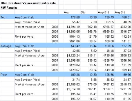 NW Ohio Cash Rent 2009